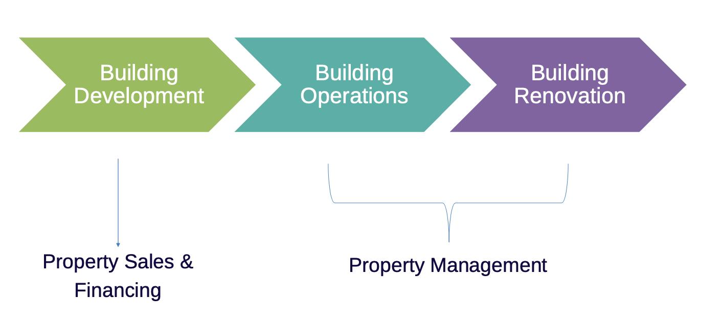 Acumatica ERP Property Management